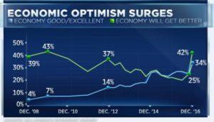 economic optimism