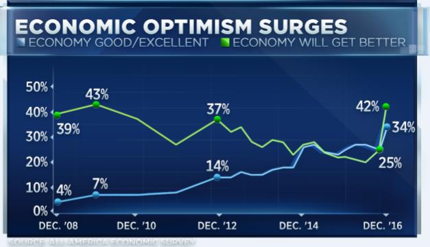 Post-election surge seen in consumer confidence on economic outlook, stock investments