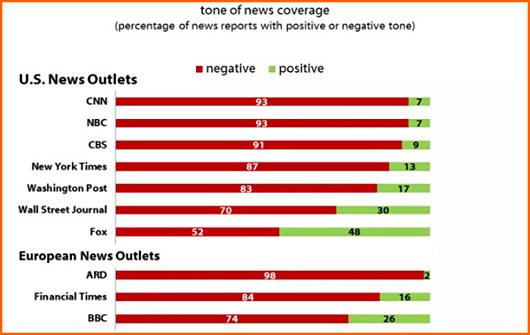 Harvard study puts anti-Trump media bias in bold relief