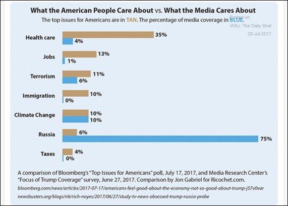 Public yawns at top media priorities