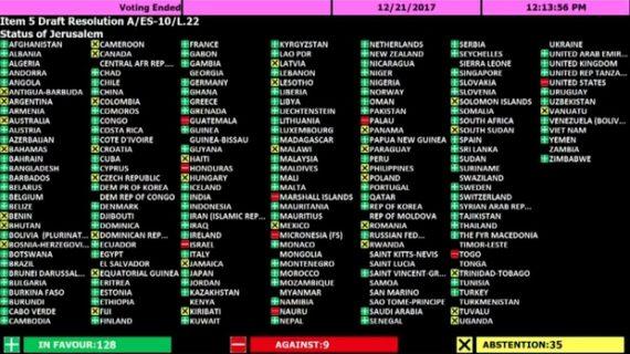 Who's who: Vote tally on UN resolution slamming U.S. on Jerusalem