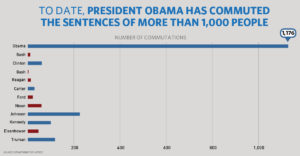 chart_121916_commutations