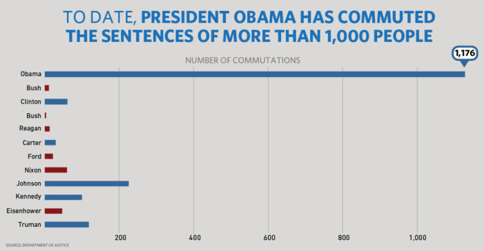 Obama grants most ever pardons in a single day