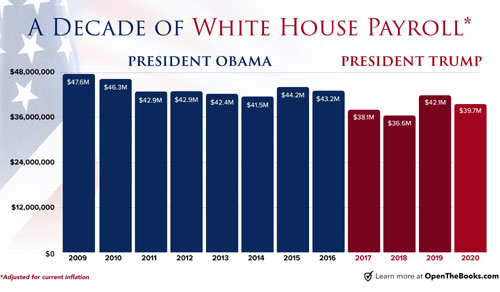 Trump White House staff $23 million leaner than Obama's