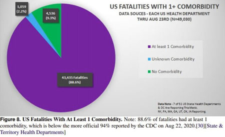 Report: CDC illegally inflated covid mortality numbers by 1,600 percent