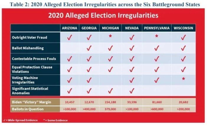 First Arizona, then Georgia: Navarro cites 600,000 illegal ballots in 12,000 margin of victory